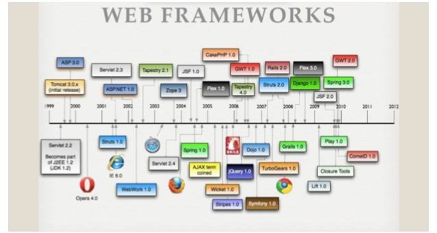 What is Web framework